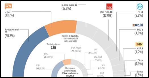 encuesta-cataluña(1)